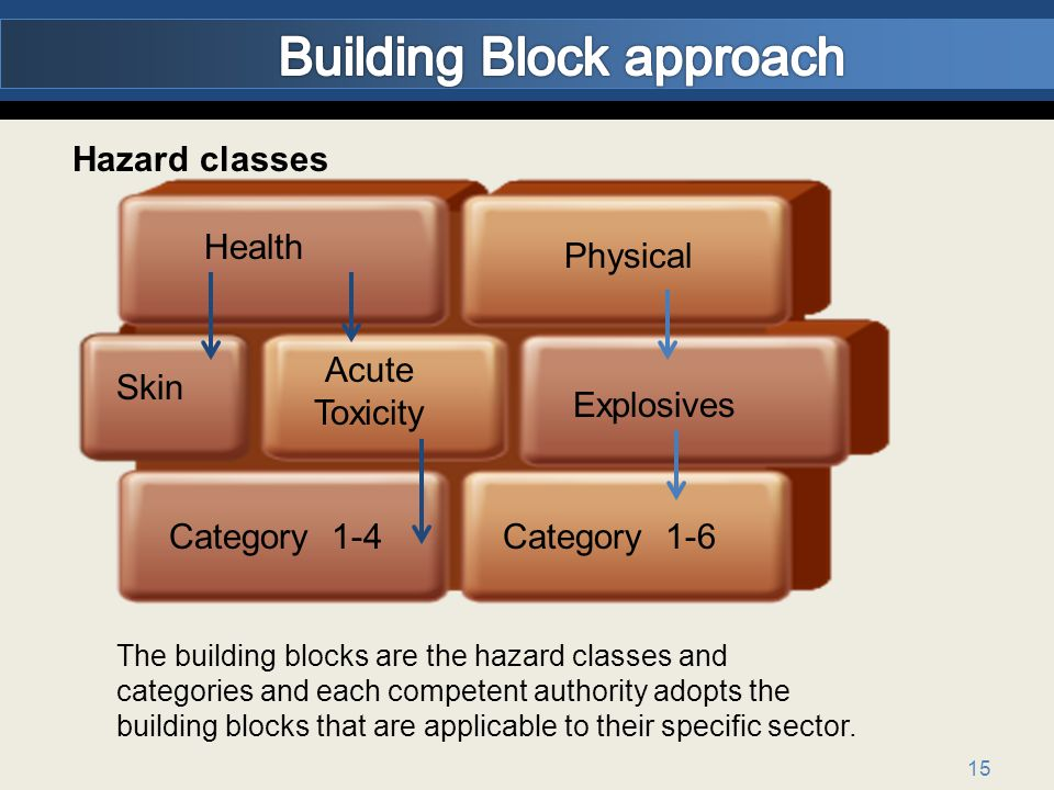 15 Hazard classes Physical Health Acute Toxicity Category 1-4 Explosives Skin Category 1-6 The building blocks are the hazard classes and categories and each competent authority adopts the building blocks that are applicable to their specific sector.