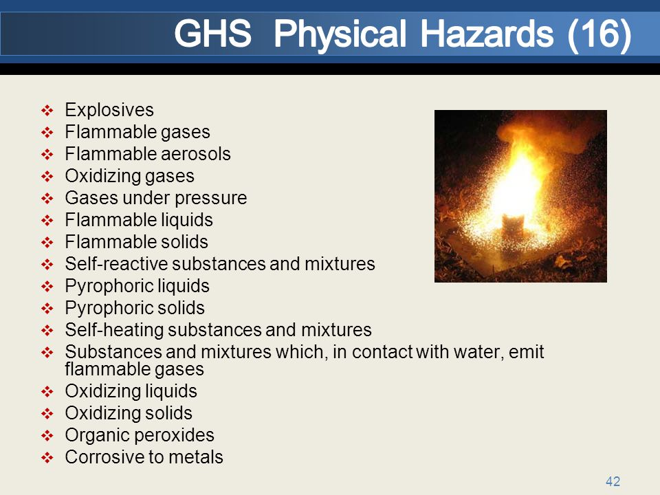 42 Explosives Flammable gases Flammable aerosols Oxidizing gases Gases under pressure Flammable liquids Flammable solids Self-reactive substances and mixtures Pyrophoric liquids Pyrophoric solids Self-heating substances and mixtures Substances and mixtures which, in contact with water, emit flammable gases Oxidizing liquids Oxidizing solids Organic peroxides Corrosive to metals