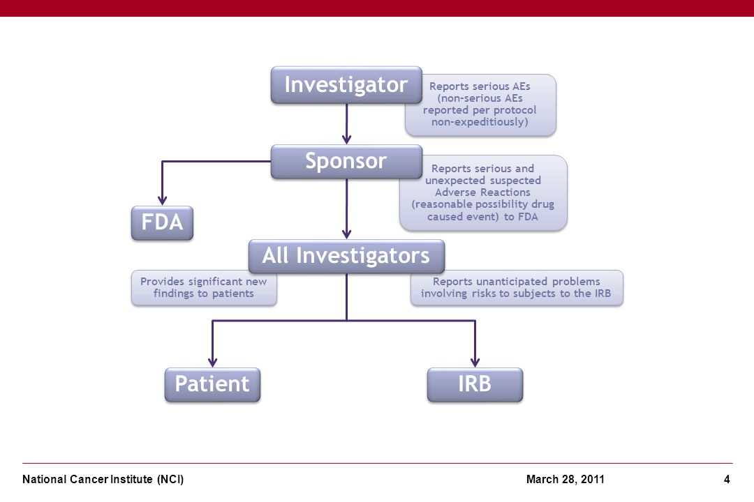 National Cancer Institute (NCI) March 28, 2011 4 Provides significant new findings to patients Reports serious and unexpected suspected Adverse Reacti