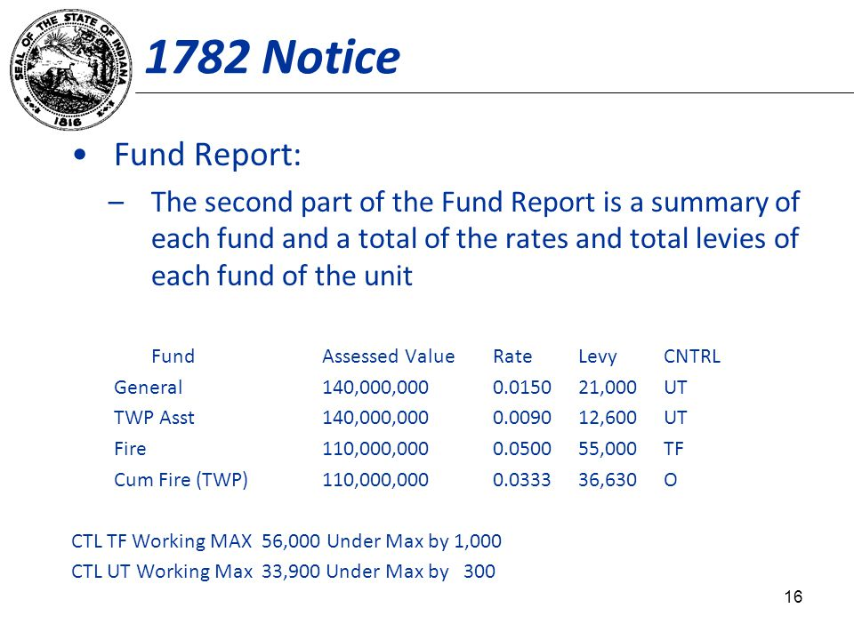 1782 Notice Fund Report: –The second part of the Fund Report is a summary of each fund and a total of the rates and total levies of each fund of the unit Fund Assessed ValueRateLevyCNTRL General140,000,0000.015021,000UT TWP Asst140,000,0000.009012,600UT Fire110,000,0000.050055,000TF Cum Fire (TWP)110,000,0000.033336,630O CTL TF Working MAX 56,000 Under Max by 1,000 CTL UT Working Max 33,900 Under Max by 300 16