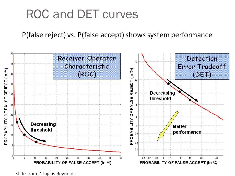 ROC and DET curves slide from Douglas Reynolds P(false reject) vs. P(false accept) shows system performance
