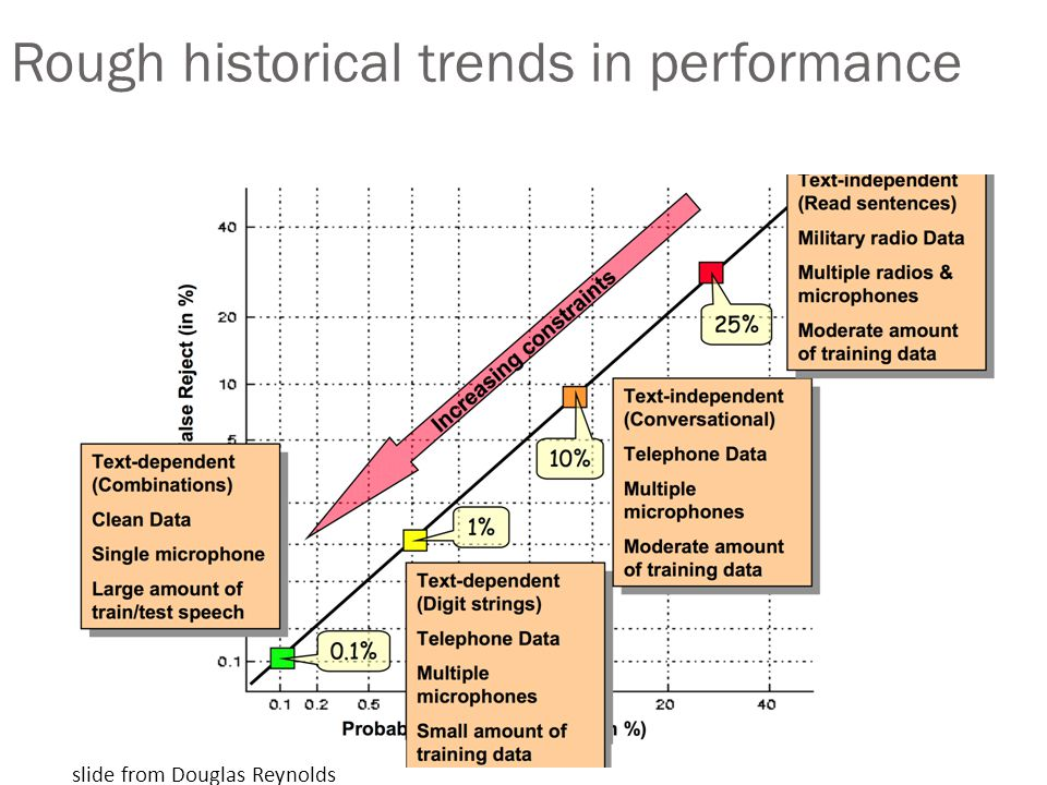 Rough historical trends in performance slide from Douglas Reynolds