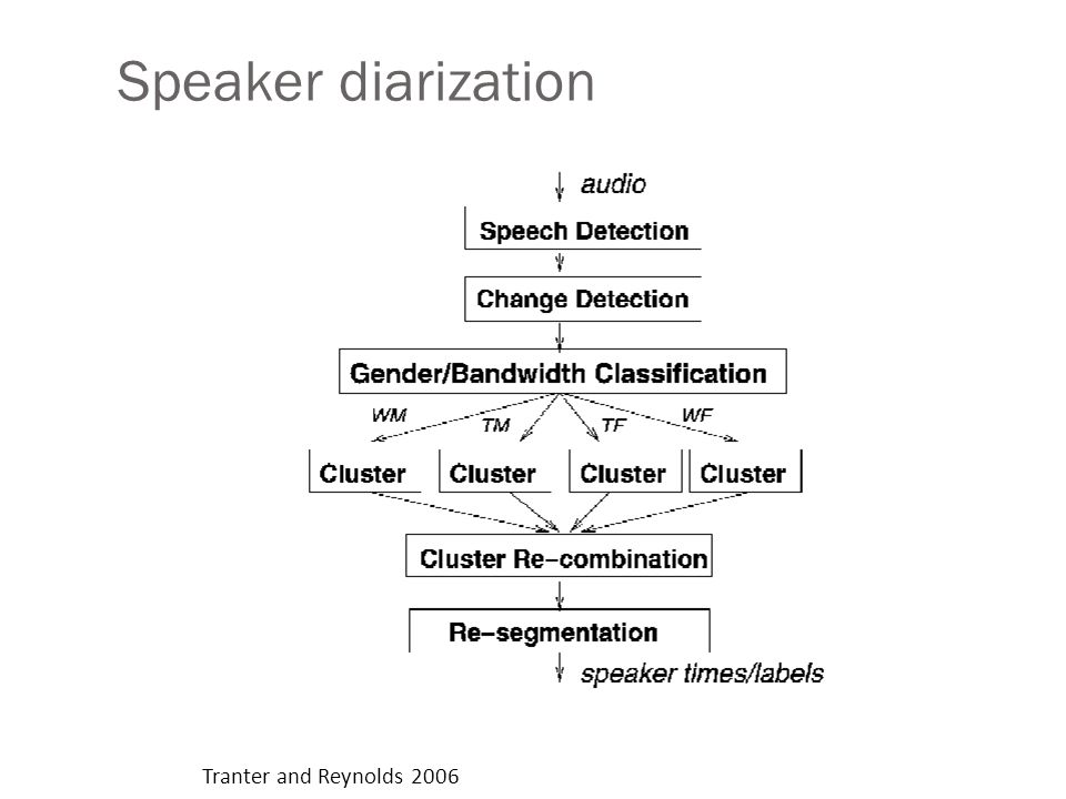 Speaker diarization Tranter and Reynolds 2006