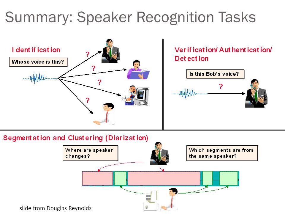 Summary: Speaker Recognition Tasks slide from Douglas Reynolds