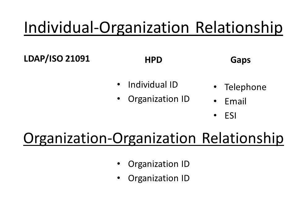 Organization-Organization Relationship LDAP/ISO 21091 HPD Individual ID Organization ID Telephone Email ESI Gaps Individual-Organization Relationship