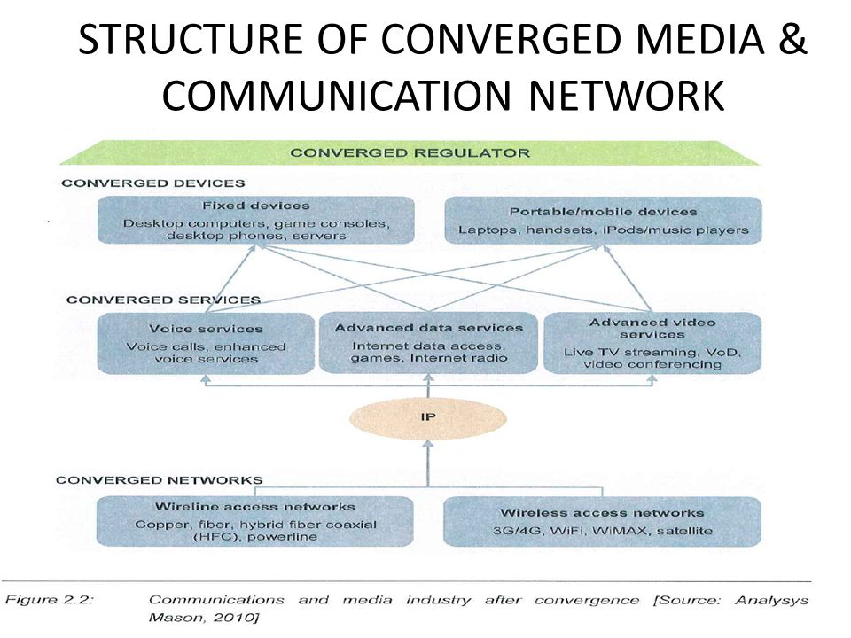 STRUCTURE OF CONVERGED MEDIA & COMMUNICATION NETWORK