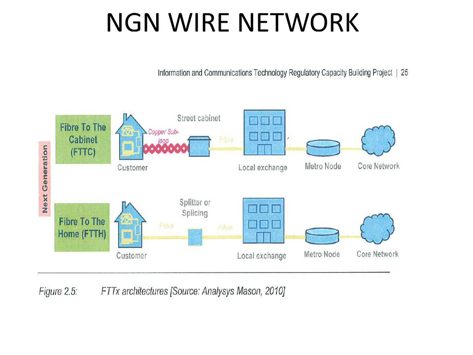 NGN WIRE NETWORK