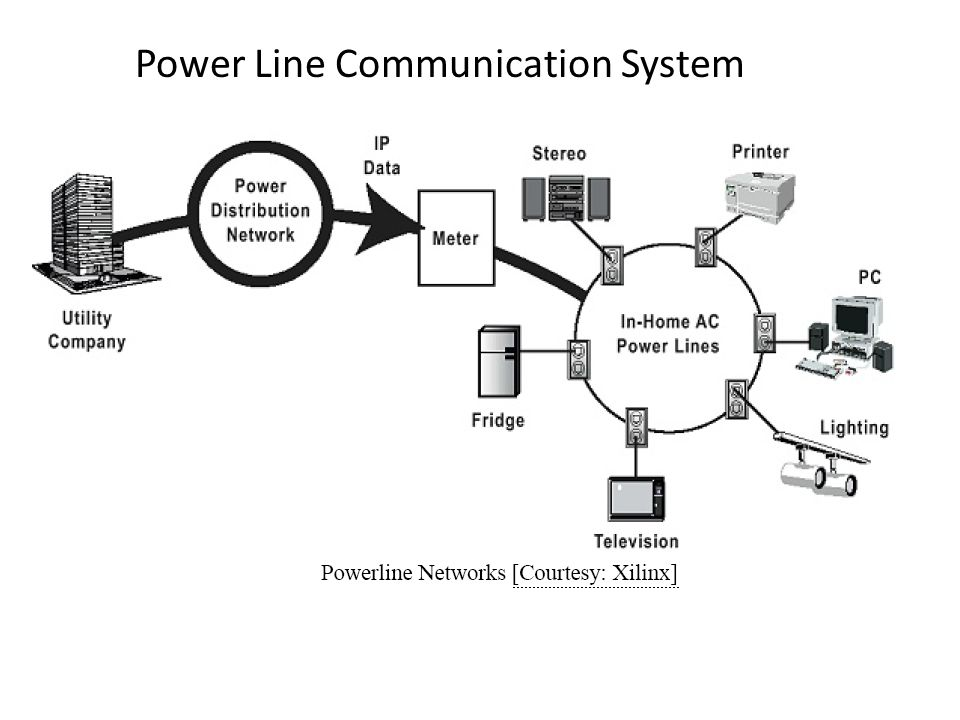 Power Line Communication System