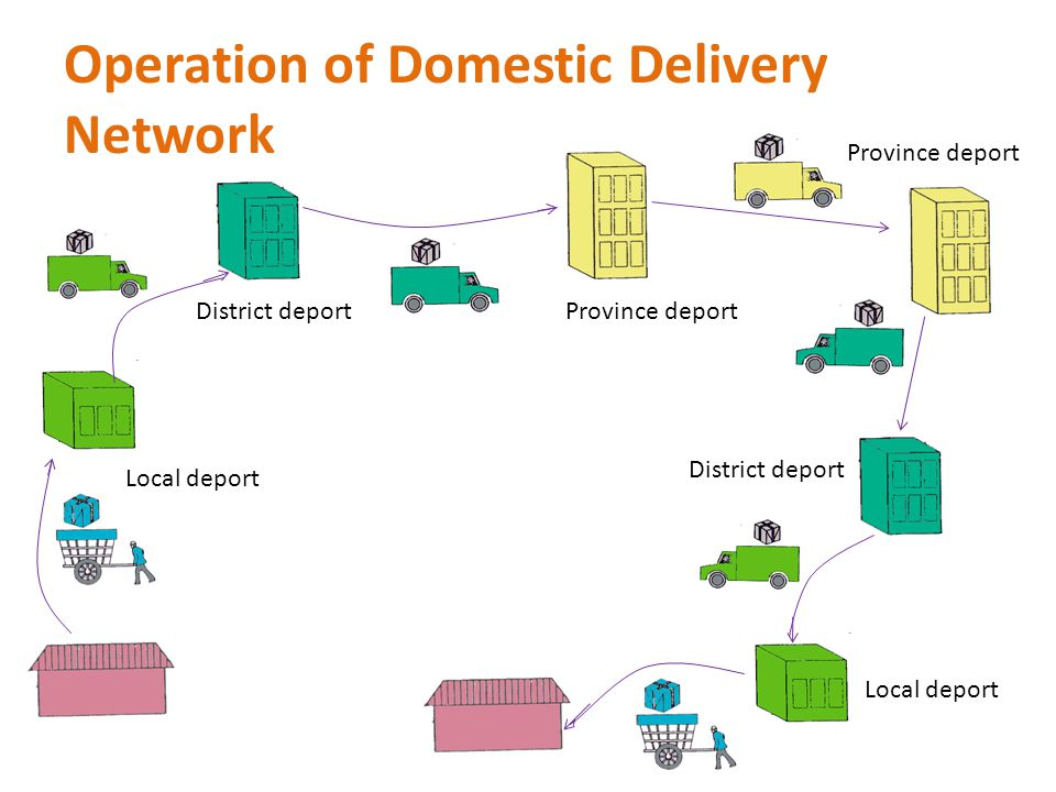 Operation of Domestic Delivery Network Local deport District deport Province deport District deport Local deport