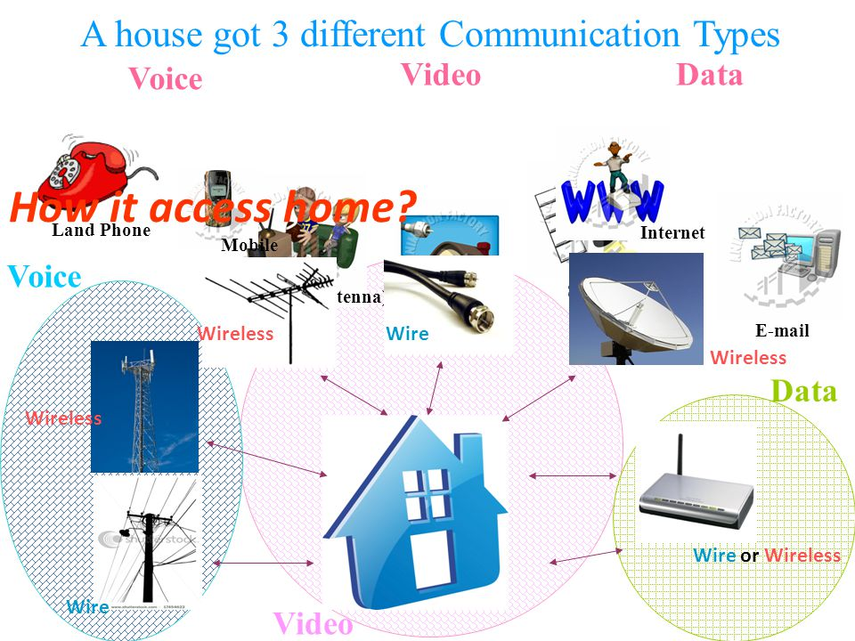 A house got 3 different Communication Types Voice VideoData Land Phone Mobile Free TV (Antenna) Cable TV Satellite TV Internet E-mail How it access home.