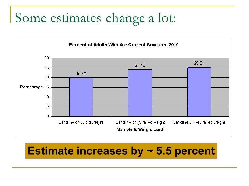 Some estimates change a lot: Estimate increases by ~ 5.5 percent