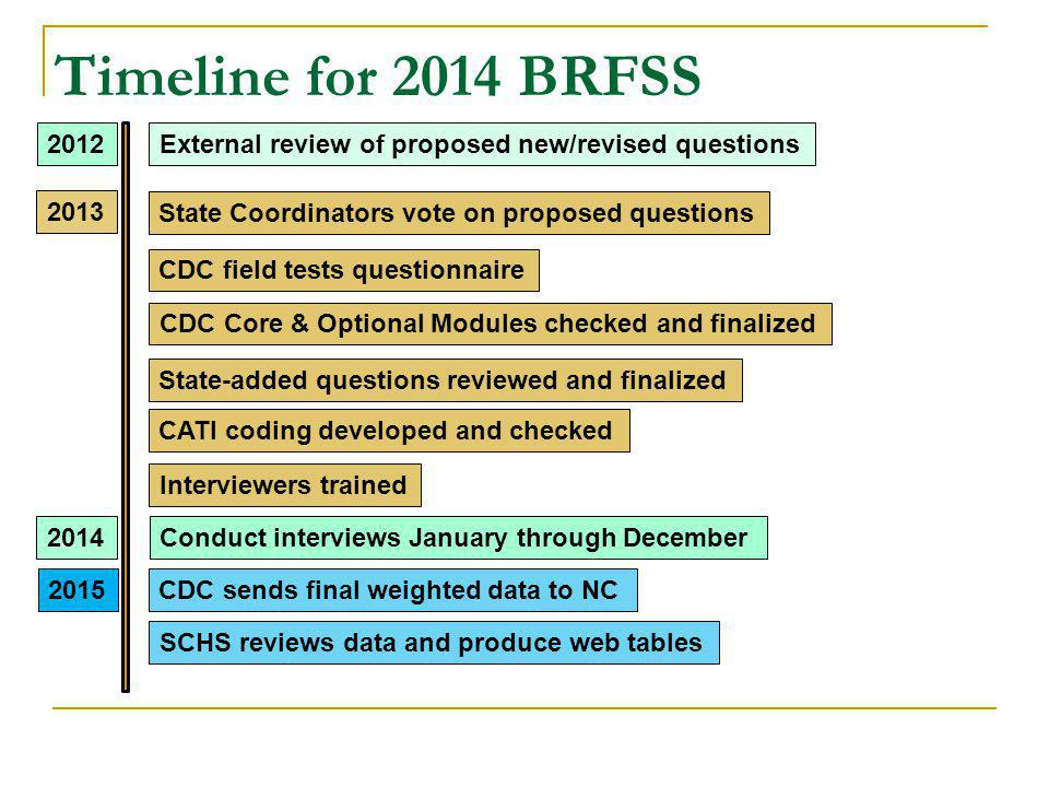 Timeline for 2014 BRFSS External review of proposed new/revised questions2012 2013 State Coordinators vote on proposed questions CDC field tests questionnaire CDC Core & Optional Modules checked and finalized State-added questions reviewed and finalized CATI coding developed and checked Interviewers trained 2014Conduct interviews January through December CDC sends final weighted data to NC SCHS reviews data and produce web tables 2015