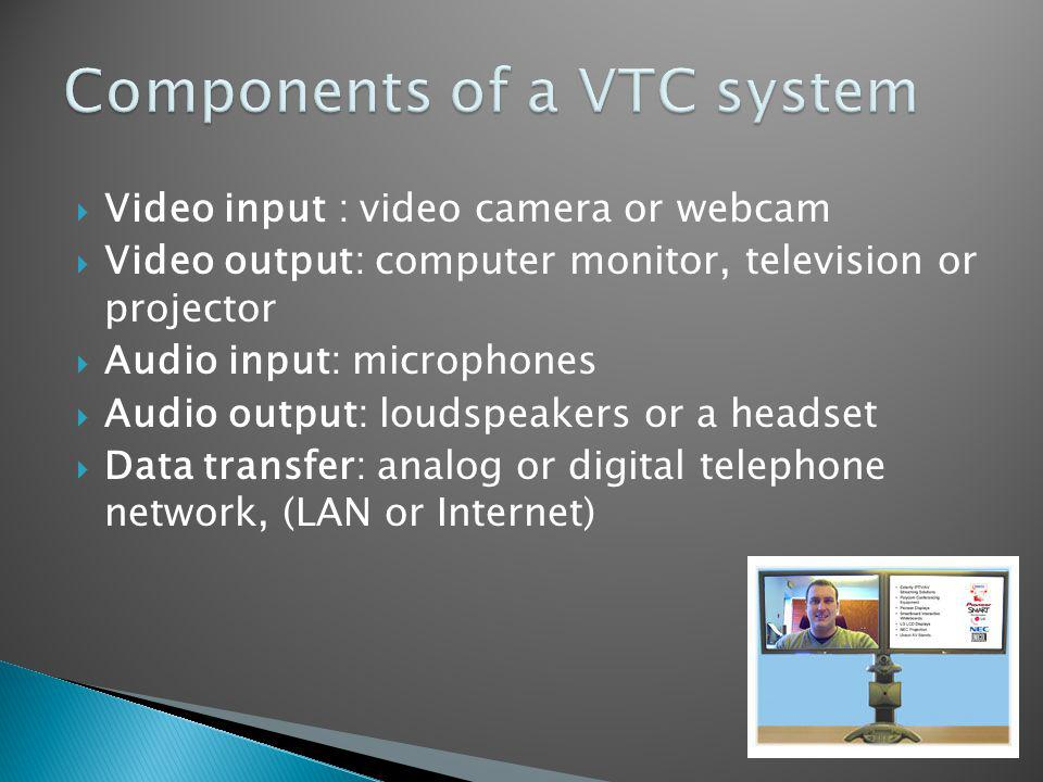 Video input : video camera or webcam Video output: computer monitor, television or projector Audio input: microphones Audio output: loudspeakers or a headset Data transfer: analog or digital telephone network, (LAN or Internet)