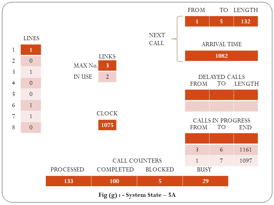 1 2 3 4 5 6 7 8 1 0 1 0 0 1 1 0 LINES MAX No. IN USE 3 2 LINKS 1075 CLOCK 15132 FROMTOLENGTH 1082 ARRIVAL TIME NEXT CALL 361161 171097 FROM TO END CAL