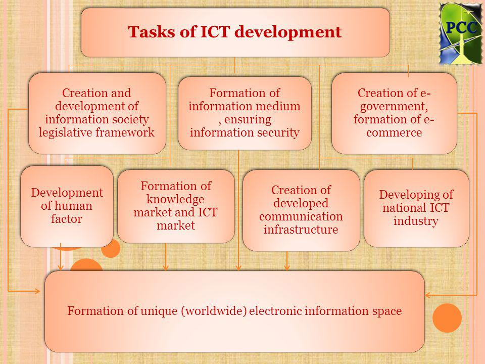 Tasks of ICT development Creation and development of information society legislative framework Formation of information medium, ensuring information security Creation of e- government, formation of e- commerce Development of human factor Formation of knowledge market and ICT market Creation of developed communication infrastructure Developing of national ICT industry Formation of unique (worldwide) electronic information space