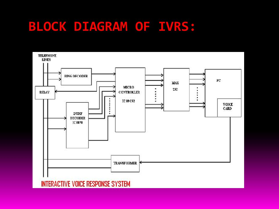 BLOCK DIAGRAM OF IVRS: