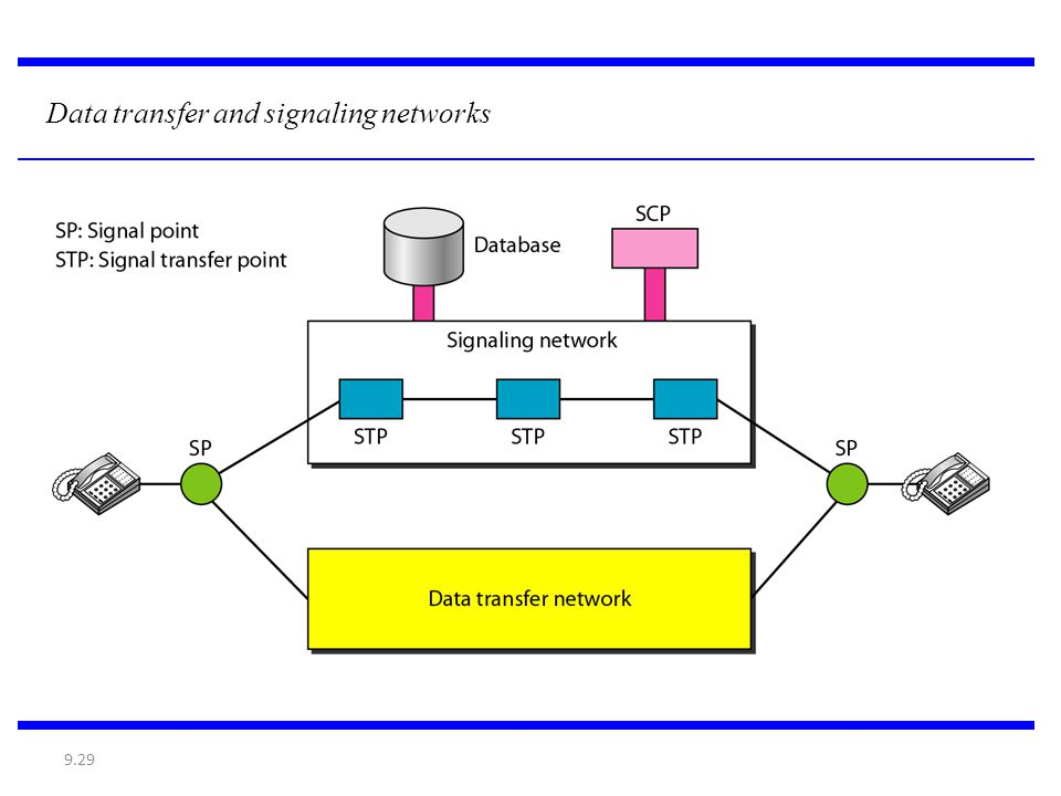 9.29 Data transfer and signaling networks
