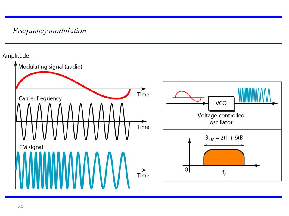 5.9 Frequency modulation