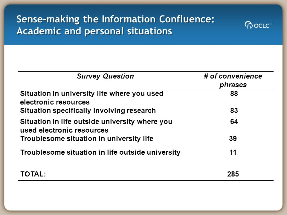 Sense-making the Information Confluence: Academic and personal situations Survey Question# of convenience phrases Situation in university life where you used electronic resources 88 Situation specifically involving research 83 Situation in life outside university where you used electronic resources 64 Troublesome situation in university life39 Troublesome situation in life outside university11 TOTAL:285