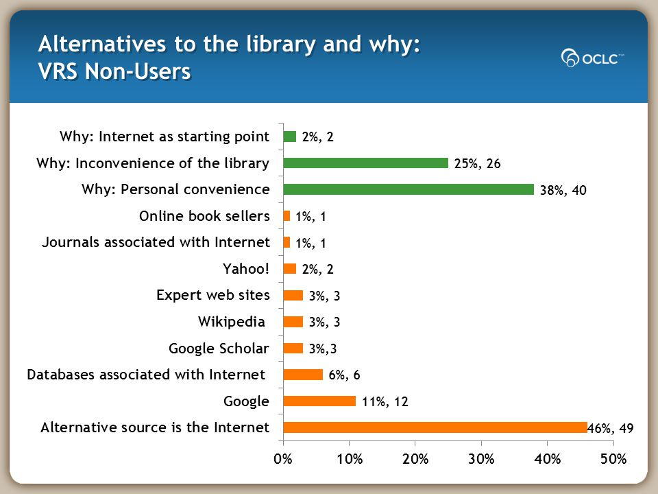 Alternatives to the library and why: VRS Non-Users