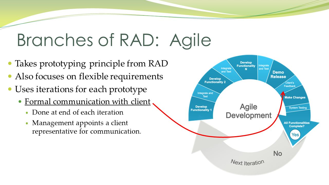 Takes prototyping principle from RAD Also focuses on flexible requirements Uses iterations for each prototype Formal communication with client Done at end of each iteration Management appoints a client representative for communication.