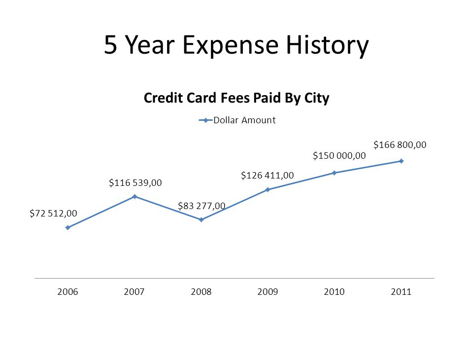 5 Year Expense History