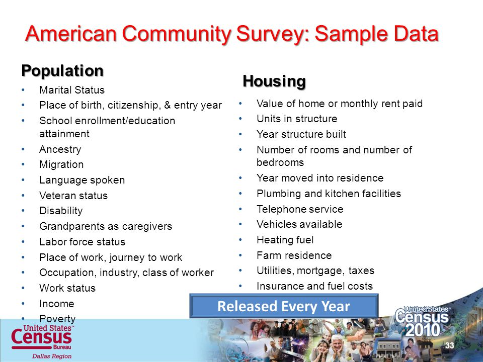 American Community Survey: Sample Data Population Marital Status Place of birth, citizenship, & entry year School enrollment/education attainment Ance
