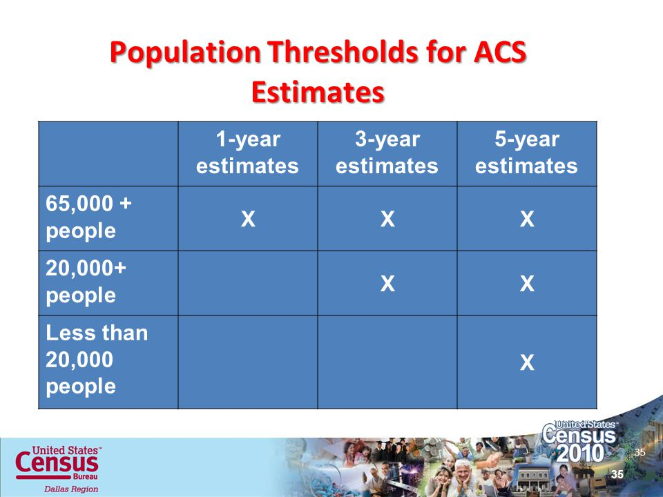 35 Population Thresholds for ACS Estimates 1-year estimates 3-year estimates 5-year estimates 65,000 + people XXX 20,000+ people XX Less than 20,000 p
