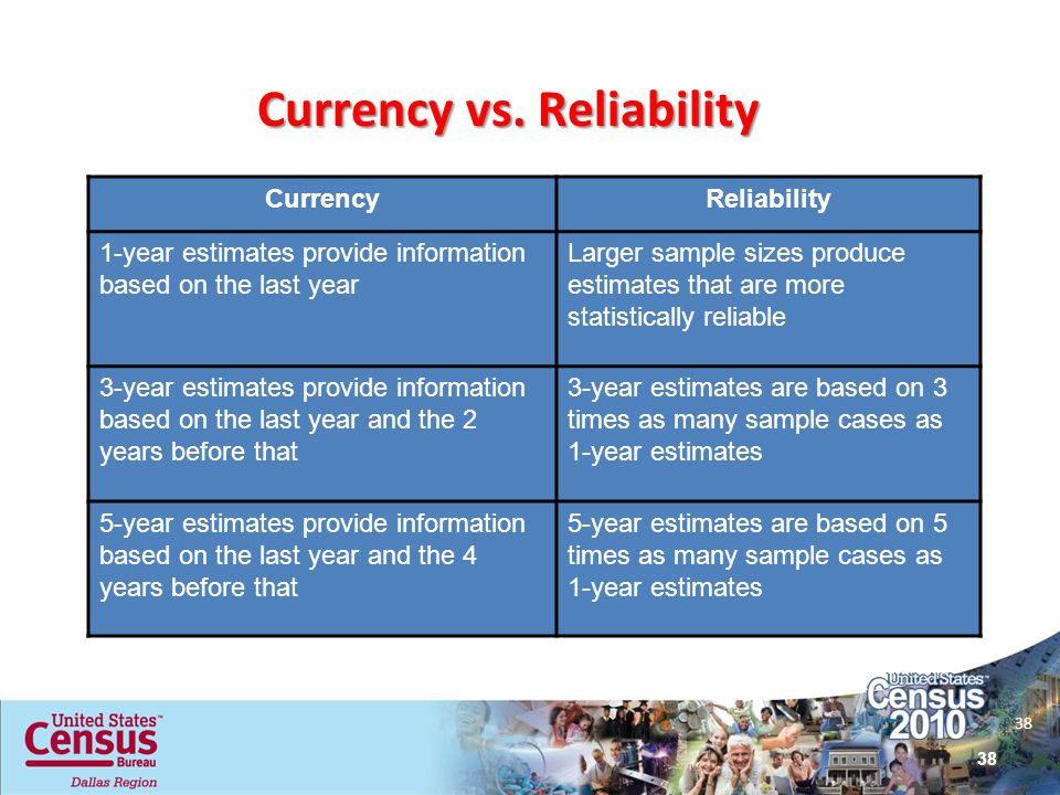 38 Currency vs. Reliability CurrencyReliability 1-year estimates provide information based on the last year Larger sample sizes produce estimates that