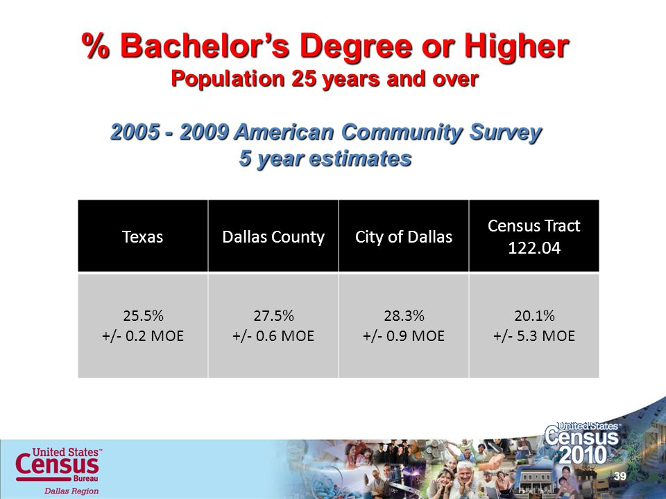 % Bachelors Degree or Higher Population 25 years and over 2005 - 2009 American Community Survey 5 year estimates TexasDallas CountyCity of Dallas Cens