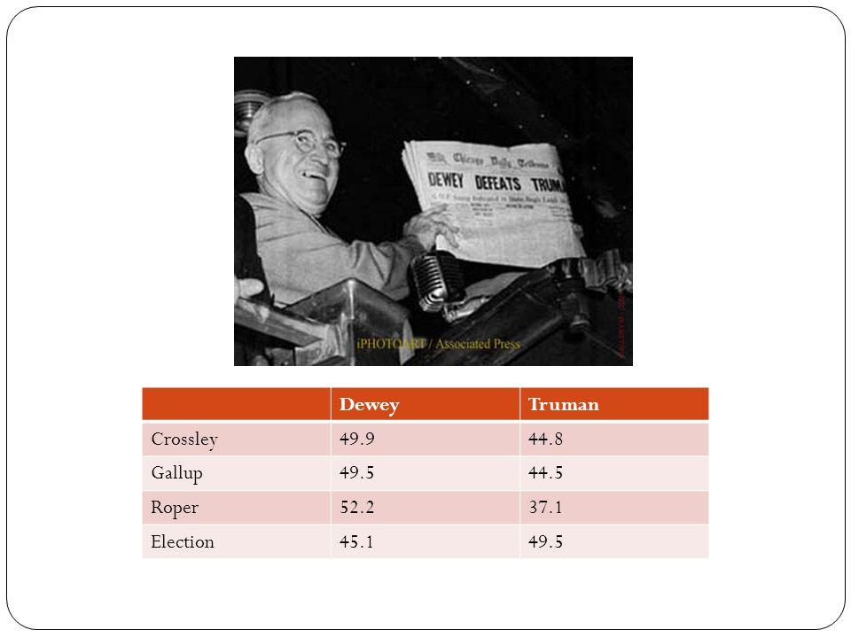 DeweyTruman Crossley49.944.8 Gallup49.544.5 Roper52.237.1 Election45.149.5