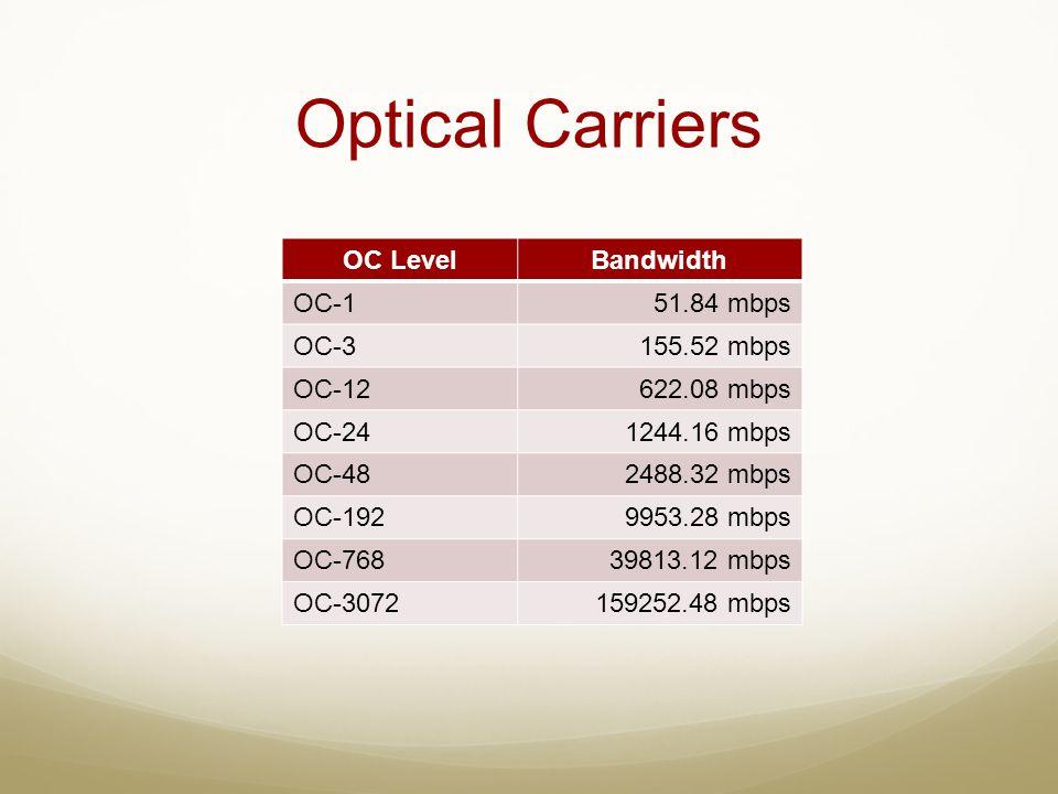Optical Carriers OC LevelBandwidth OC-151.84 mbps OC-3155.52 mbps OC-12622.08 mbps OC-241244.16 mbps OC-482488.32 mbps OC-1929953.28 mbps OC-76839813.