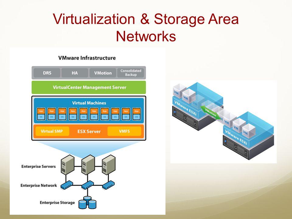 Virtualization & Storage Area Networks