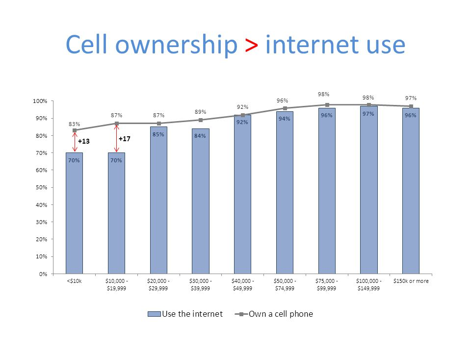 Cell ownership > internet use +17 +13