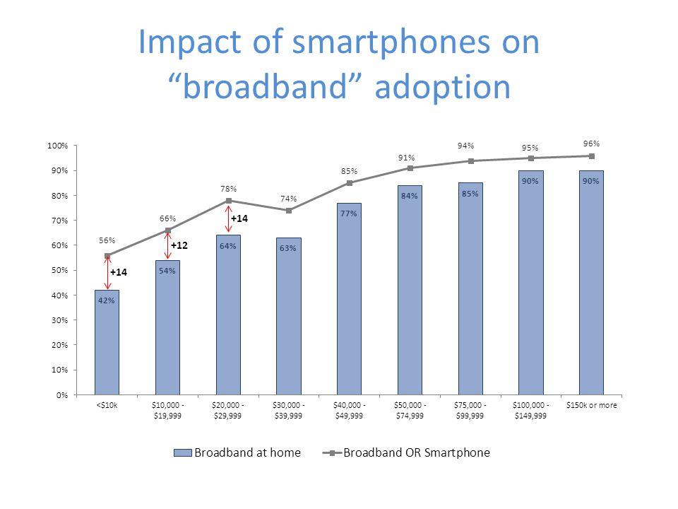 Impact of smartphones on broadband adoption +14 +12 +14