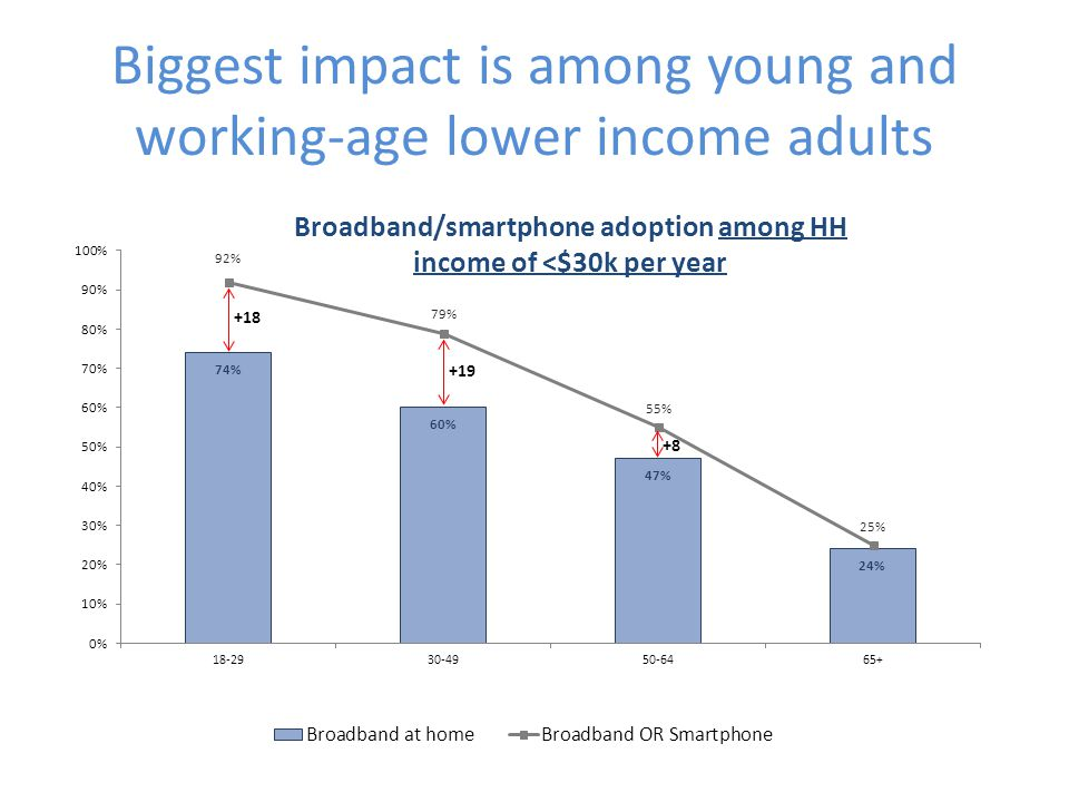 Biggest impact is among young and working-age lower income adults +18 +19 +8 Broadband/smartphone adoption among HH income of <$30k per year