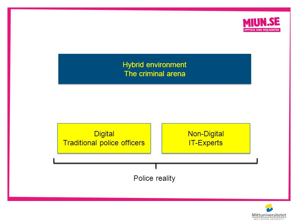 Digital Traditional police officers Digital Traditional police officers Non-Digital IT-Experts Police reality Hybrid environment The criminal arena Hybrid environment The criminal arena