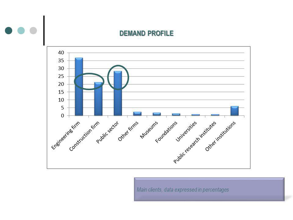 DEMAND PROFILE Main clients, data expressed in percentages