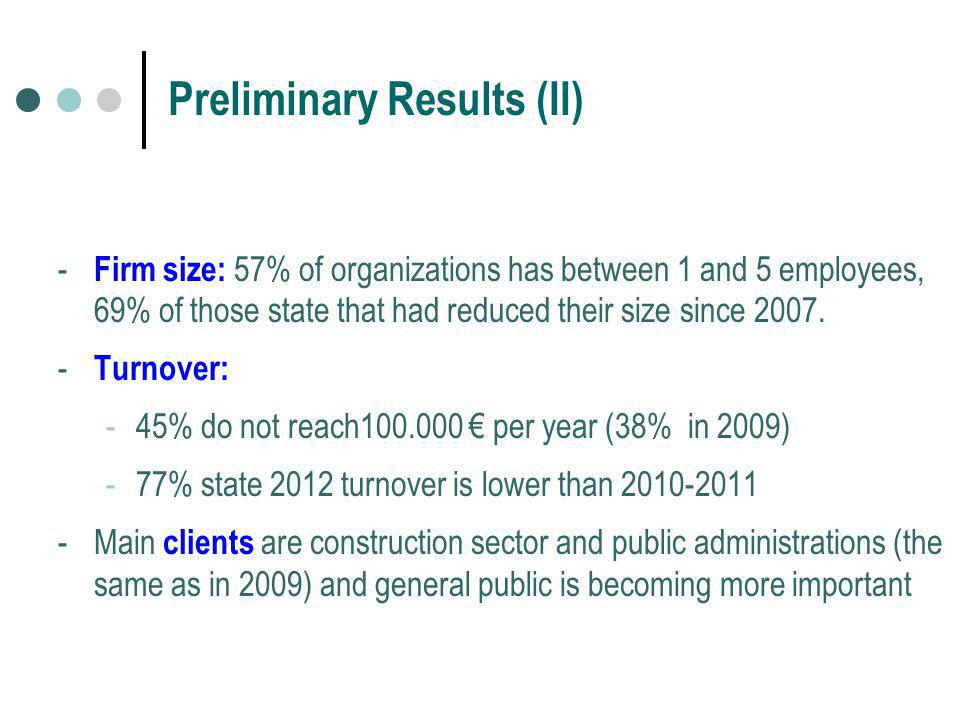 Preliminary Results (II) - Firm size: 57% of organizations has between 1 and 5 employees, 69% of those state that had reduced their size since 2007.