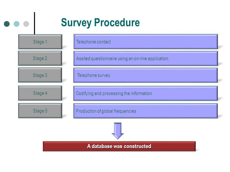 Survey Procedure A database was constructed Telephone contact Assited questionnaire using an on-line application Stage 1 Stage 2 Stage 3 Stage 4 Stage 5 Telephone survey Codifying and processing the information Production of global frequencies