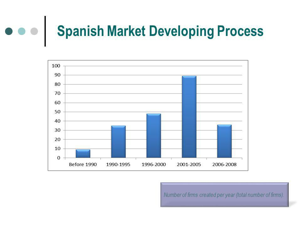 Spanish Market Developing Process Number of firms created per year (total number of firms).