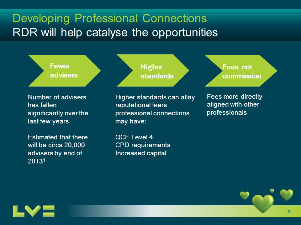 9 Developing Professional Connections RDR will help catalyse the opportunities Number of advisers has fallen significantly over the last few years Est