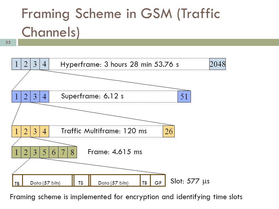 Framing Scheme in GSM (Traffic Channels) 33 12342048 1234 51 1234 26 TB Data (57 bits)TSGPData (57 bits) 1235678 Hyperframe: 3 hours 28 min 53.76 s Su