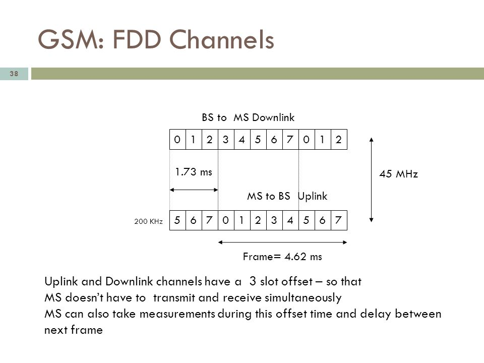 GSM: FDD Channels 38 012345670 1.73 ms Frame= 4.62 ms BS to MS Downlink MS to BS Uplink 200 KHz 12 56701234567 45 MHz Uplink and Downlink channels hav