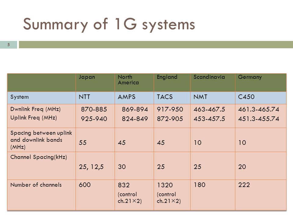 Summary of 1G systems 5