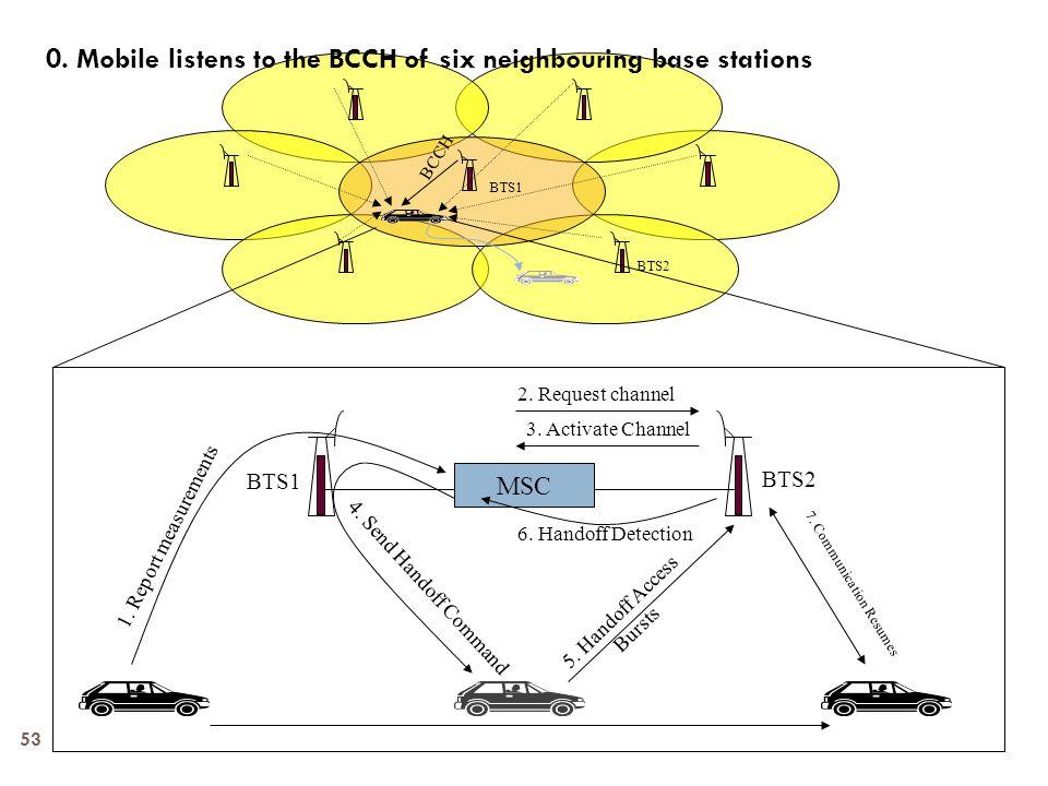 BCCH BTS1 BTS2 MSC 1. Report measurements 2. Request channel 3. Activate Channel 4. Send Handoff Command 5. Handoff Access Bursts 6. Handoff Detection
