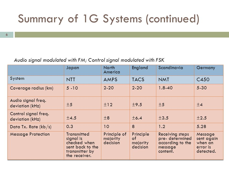 Summary of 1G Systems (continued) 6 Audio signal modulated with FM; Control signal modulated with FSK