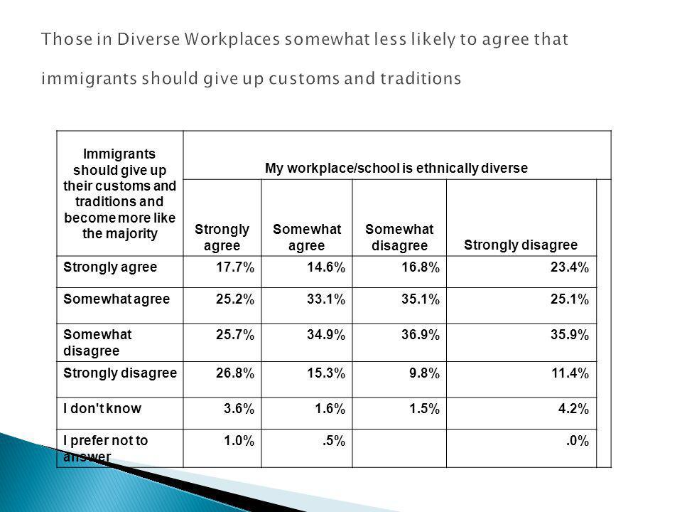 Those in Diverse Workplaces somewhat less likely to agree that immigrants should give up customs and traditions Immigrants should give up their customs and traditions and become more like the majority My workplace/school is ethnically diverse Strongly agree Somewhat agree Somewhat disagreeStrongly disagree Strongly agree17.7%14.6%16.8%23.4% Somewhat agree25.2%33.1%35.1%25.1% Somewhat disagree 25.7%34.9%36.9%35.9% Strongly disagree26.8%15.3%9.8%11.4% I don t know3.6%1.6%1.5%4.2% I prefer not to answer 1.0%.5%.0%