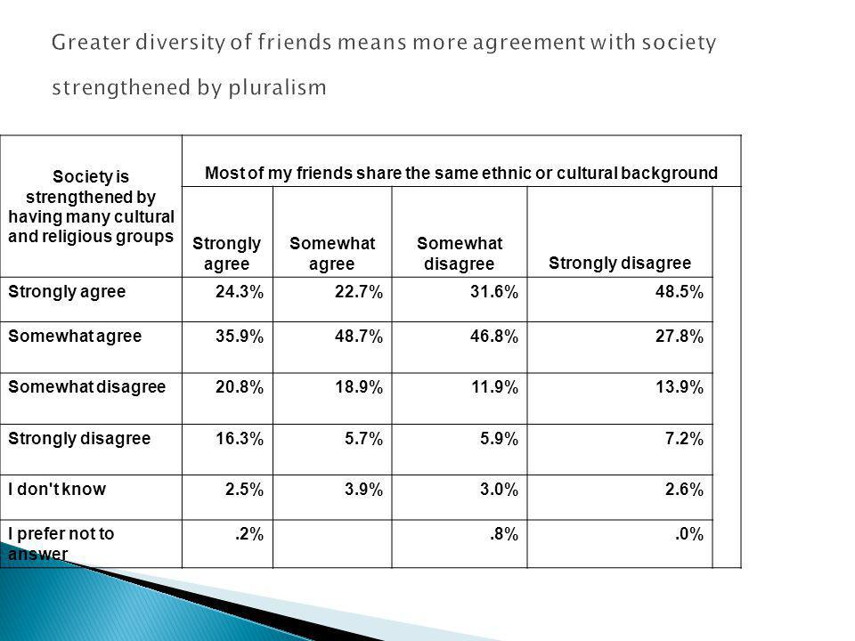 Greater diversity of friends means more agreement with society strengthened by pluralism Society is strengthened by having many cultural and religious groups Most of my friends share the same ethnic or cultural background Strongly agree Somewhat agree Somewhat disagreeStrongly disagree Strongly agree24.3%22.7%31.6%48.5% Somewhat agree35.9%48.7%46.8%27.8% Somewhat disagree20.8%18.9%11.9%13.9% Strongly disagree16.3%5.7%5.9%7.2% I don t know2.5%3.9%3.0%2.6% I prefer not to answer.2%.8%.0%