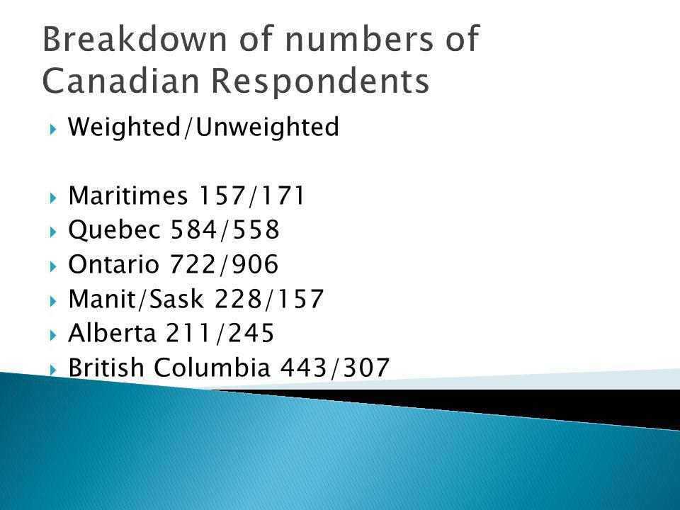 Breakdown of numbers of Canadian Respondents Weighted/Unweighted Maritimes 157/171 Quebec 584/558 Ontario 722/906 Manit/Sask 228/157 Alberta 211/245 British Columbia 443/307